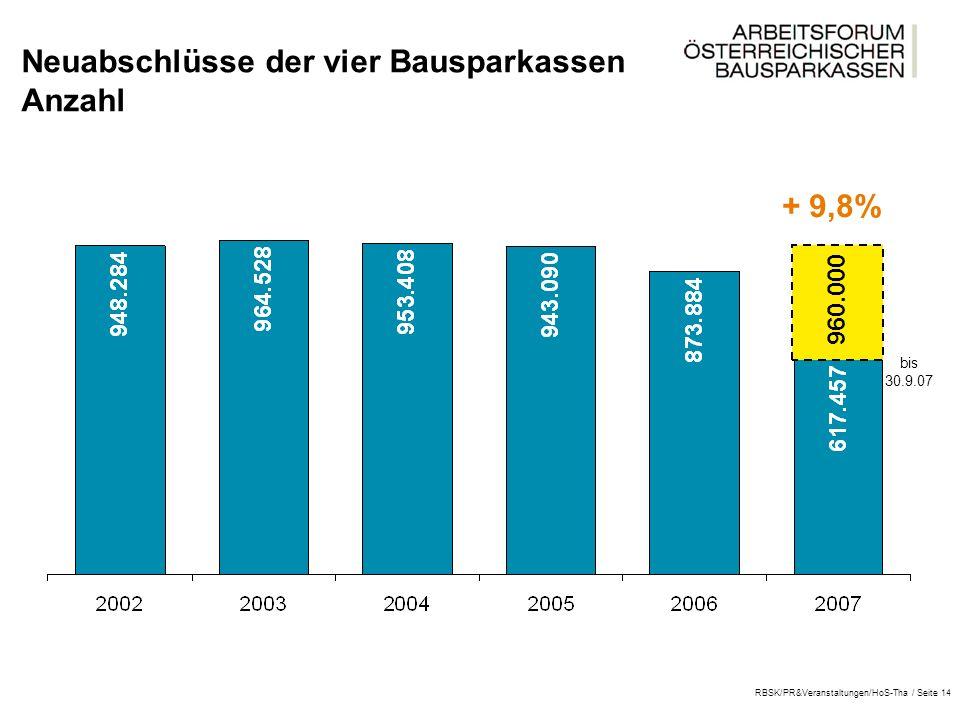 RBSK/PR&Veranstaltungen/HoS-Tha / Seite 14 Neuabschlüsse der vier Bausparkassen Anzahl bis 30.9.07 + 9,8% 960.000