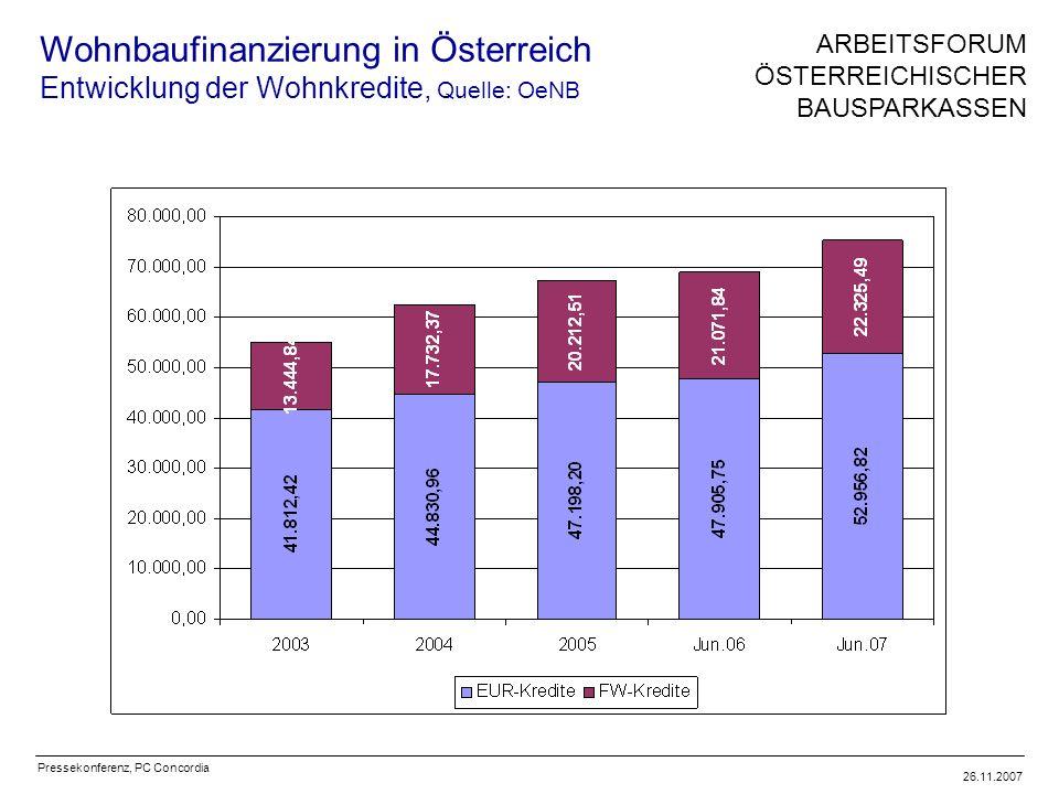 Pressekonferenz, PC Concordia 26.11.2007 Wohnbaufinanzierung in Österreich Entwicklung der Wohnkredite, Quelle: OeNB ARBEITSFORUM ÖSTERREICHISCHER BAUSPARKASSEN