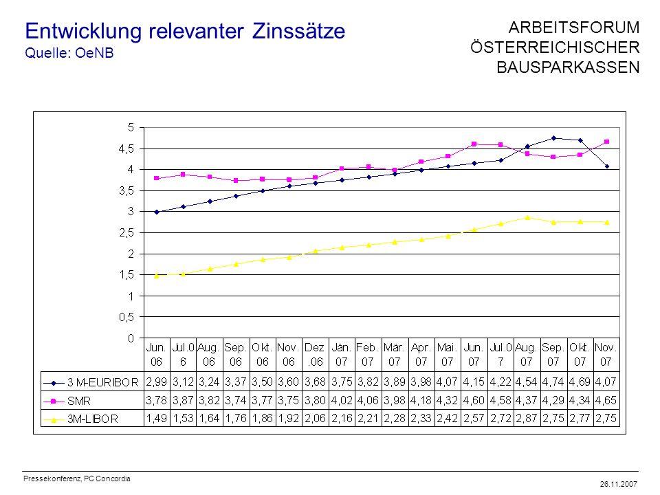 Pressekonferenz, PC Concordia 26.11.2007 Entwicklung relevanter Zinssätze Quelle: OeNB ARBEITSFORUM ÖSTERREICHISCHER BAUSPARKASSEN