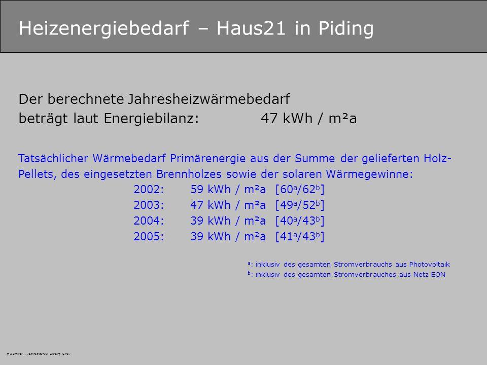 Heizenergiebedarf – Haus21 in Piding Der berechnete Jahresheizwärmebedarf beträgt laut Energiebilanz:47 kWh / m²a Tatsächlicher Wärmebedarf Primärenergie aus der Summe der gelieferten Holz- Pellets, des eingesetzten Brennholzes sowie der solaren Wärmegewinne: 2002:59 kWh / m²a [60 a /62 b ] 2003:47 kWh / m²a [49 a /52 b ] 2004:39 kWh / m²a [40 a /43 b ] 2005:39 kWh / m²a [41 a /43 b ] a : inklusiv des gesamten Stromverbrauchs aus Photovoltaik b : inklusiv des gesamten Stromverbrauches aus Netz EON