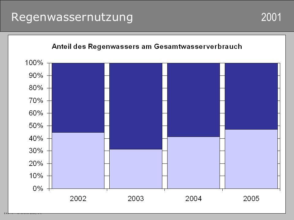 © B.Zimmer – Fachhochschule Salzburg GmbH Regenwassernutzung 2001