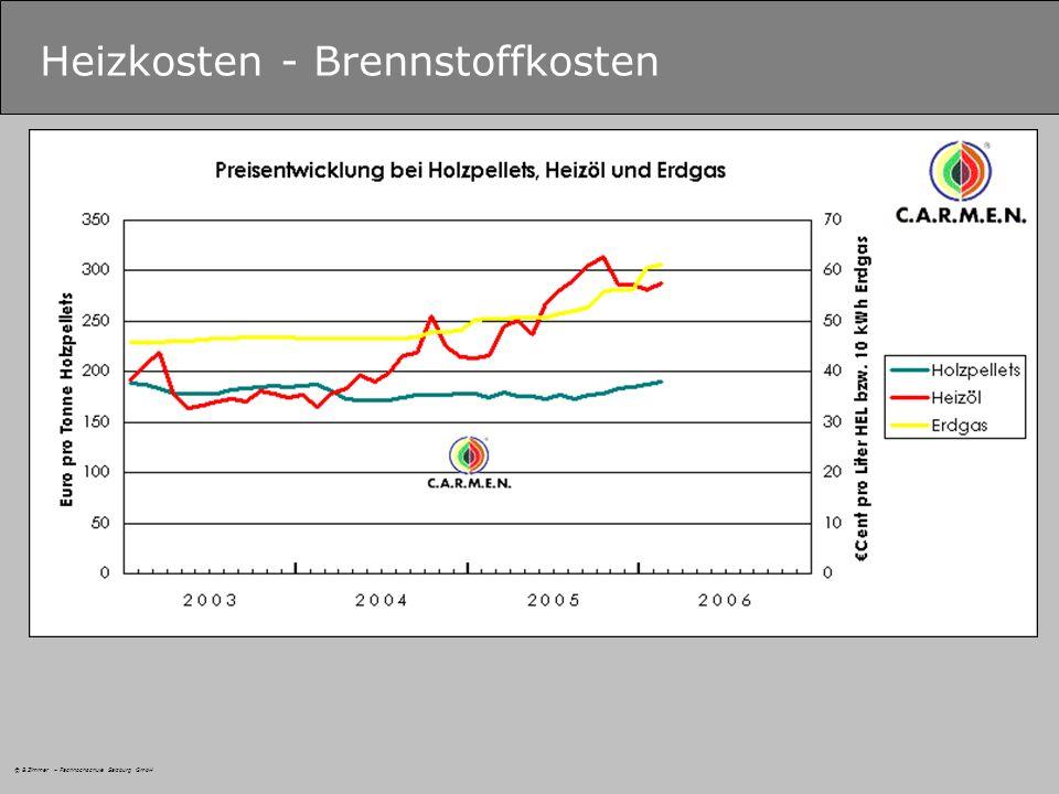 © B.Zimmer – Fachhochschule Salzburg GmbH Heizkosten - Brennstoffkosten
