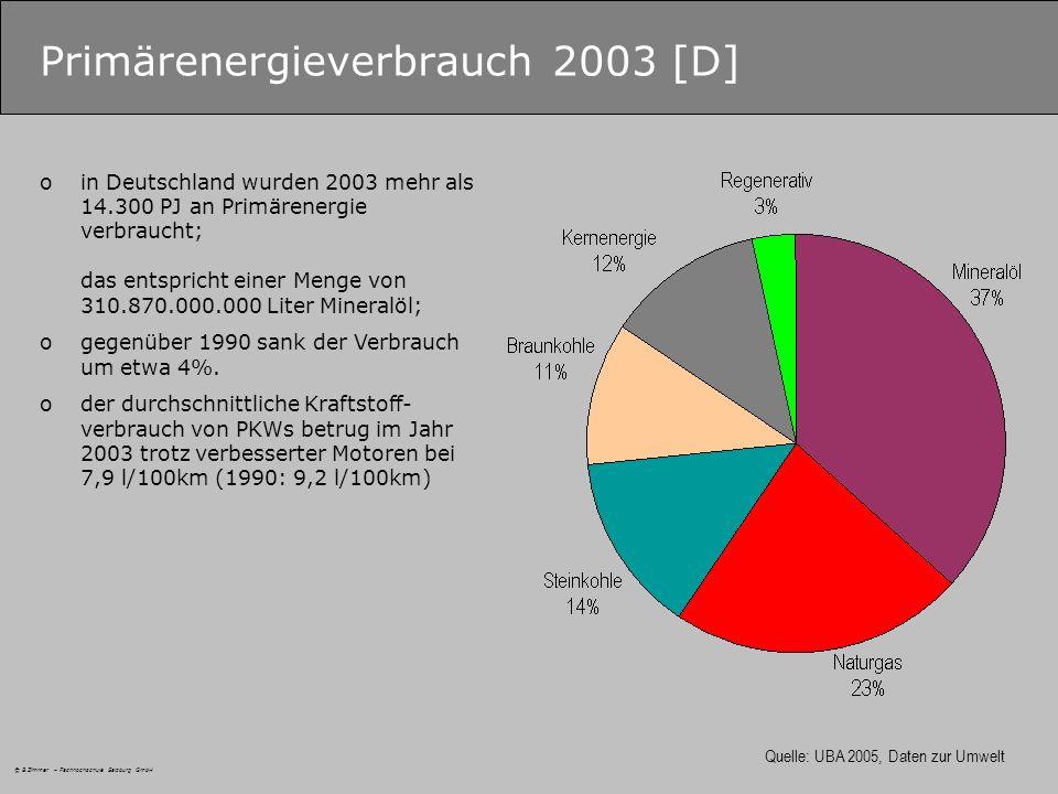 © B.Zimmer – Fachhochschule Salzburg GmbH Primärenergieverbrauch 2003 [D] Quelle: UBA 2005, Daten zur Umwelt oin Deutschland wurden 2003 mehr als 14.300 PJ an Primärenergie verbraucht; das entspricht einer Menge von 310.870.000.000 Liter Mineralöl; ogegenüber 1990 sank der Verbrauch um etwa 4%.
