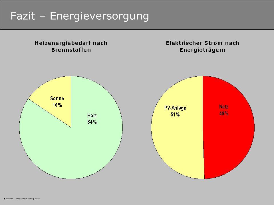 © B.Zimmer – Fachhochschule Salzburg GmbH Fazit – Energieversorgung