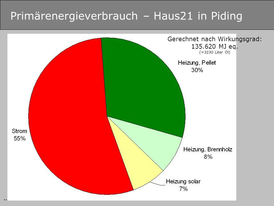 © B.Zimmer – Fachhochschule Salzburg GmbH Primärenergieverbrauch – Haus21 in Piding Gerechnet nach Wirkungsgrad: 135.620 MJ eq.