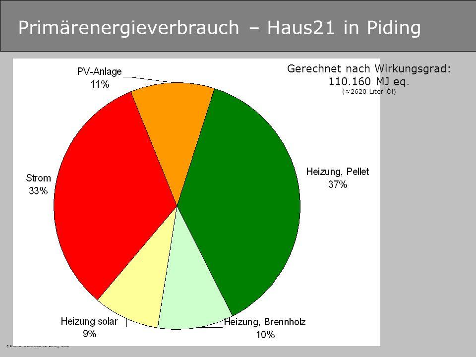 © B.Zimmer – Fachhochschule Salzburg GmbH Primärenergieverbrauch – Haus21 in Piding Gerechnet nach Wirkungsgrad: 110.160 MJ eq.