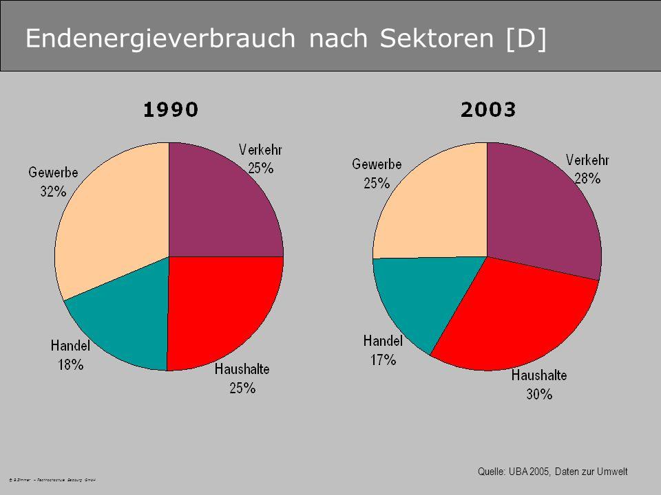 © B.Zimmer – Fachhochschule Salzburg GmbH Endenergieverbrauch nach Sektoren [D] Quelle: UBA 2005, Daten zur Umwelt