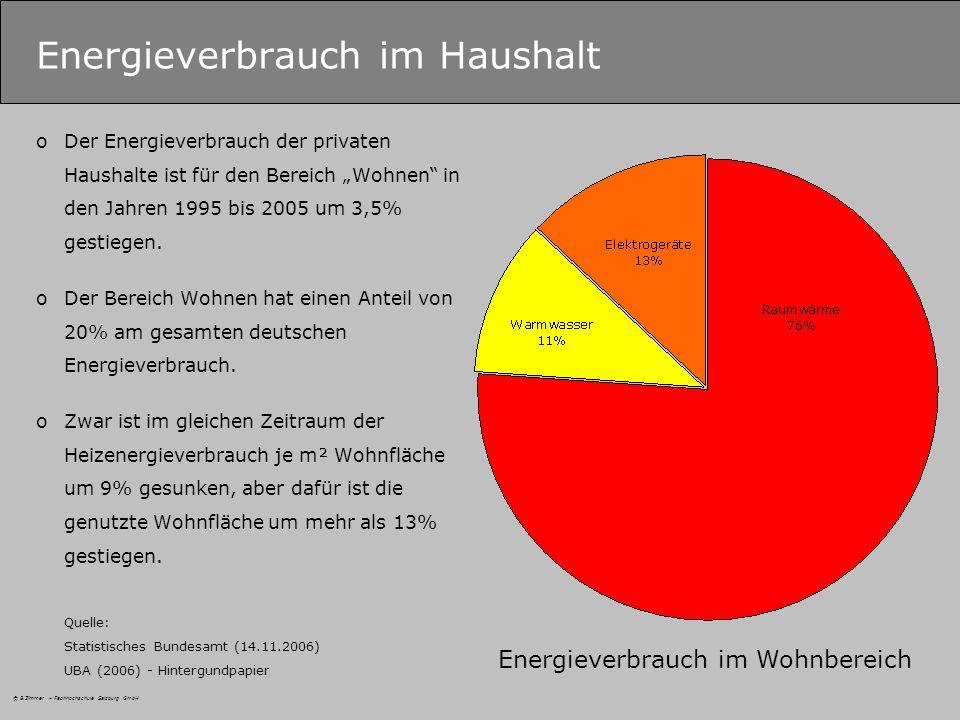 © B.Zimmer – Fachhochschule Salzburg GmbH Energieverbrauch im Haushalt oDer Energieverbrauch der privaten Haushalte ist für den Bereich Wohnen in den Jahren 1995 bis 2005 um 3,5% gestiegen.