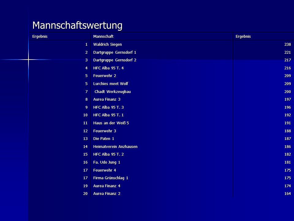 Mannschaftswertung ErgebnisMannschaftErgebnis 1 Waldrich Siegen 238 2 Dartgruppe Gernsdorf 1 221 3 Dartgruppe Gernsdorf 2 217 4 HFC Alba 95 T. 4 216 5
