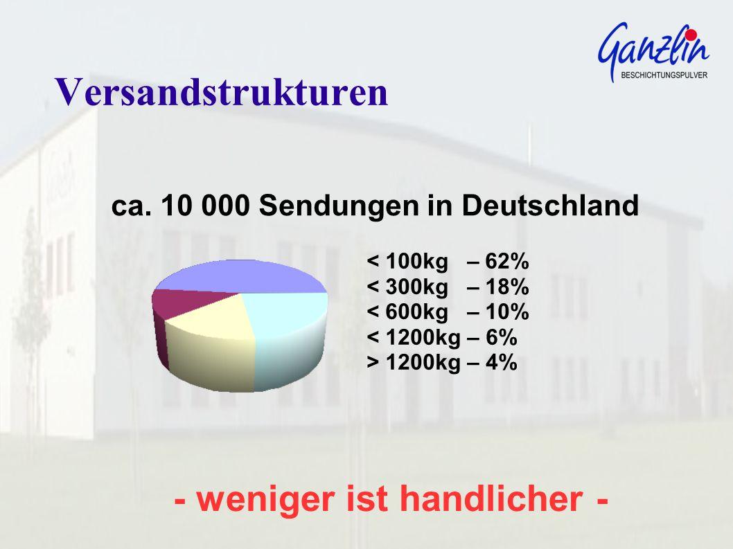 - weniger ist handlicher - Versandstrukturen ca. 10 000 Sendungen in Deutschland < 100kg – 62% < 300kg – 18% < 600kg – 10% < 1200kg – 6% > 1200kg – 4%