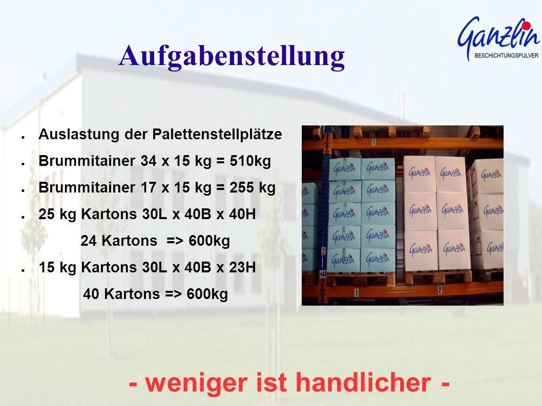 - weniger ist handlicher - Palettenoptimierung Fakten Palettenmaße L 1200 x B 800 x H 1170 15kg x 40Kartons = 600kg Flächenauslastung 95,76 % Volumenauslastung 95,76 % 20kg x 24Kartons = 480kg Flächenauslastung 95,76% Volumenauslastung 76,12%