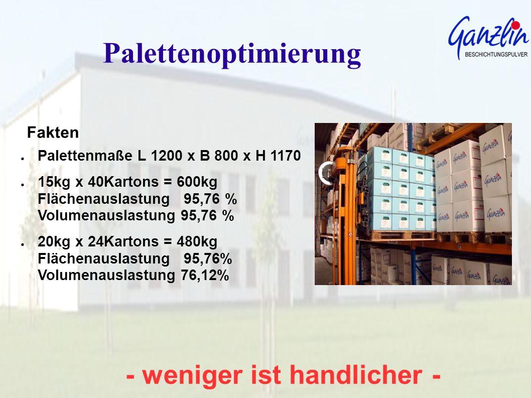 - weniger ist handlicher - Palettenoptimierung Fakten Palettenmaße L 1200 x B 800 x H 1170 15kg x 40Kartons = 600kg Flächenauslastung 95,76 % Volumena