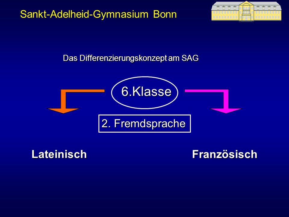 Sankt-Adelheid-Gymnasium Bonn 7.Klasse Sprachliches Profil Profil TechnikFranzösischLateinisch NaturwissenschaftlichesProfil 3.