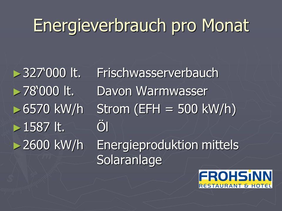Energieverbrauch pro Monat 327000 lt. Frischwasserverbauch 327000 lt. Frischwasserverbauch 78000 lt. Davon Warmwasser 78000 lt. Davon Warmwasser 6570