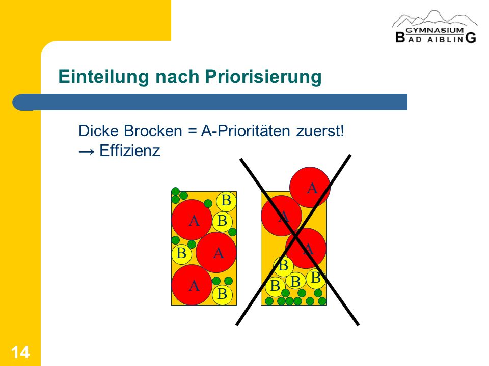 14 Einteilung nach Priorisierung Dicke Brocken = A-Prioritäten zuerst! Effizienz A A A B B B B A A A B B B B