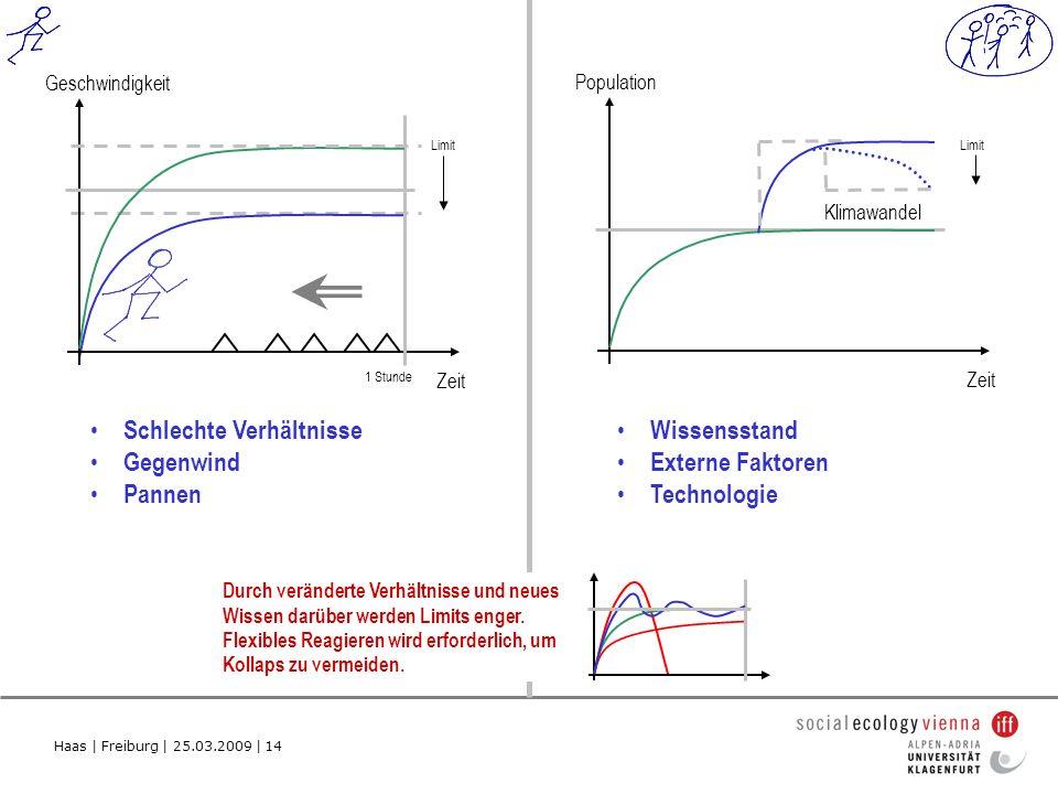 Haas | Freiburg | 25.03.2009 | 14 Population Zeit Schlechte Verhältnisse Gegenwind Pannen Wissensstand Externe Faktoren Technologie Limit Geschwindigkeit Zeit 1 Stunde Limit Klimawandel Durch veränderte Verhältnisse und neues Wissen darüber werden Limits enger.