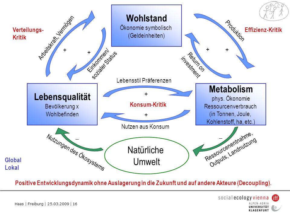 Haas | Freiburg | 25.03.2009 | 16 Lebensqualität Bevölkerung x Wohlbefinden Metabolism phys.