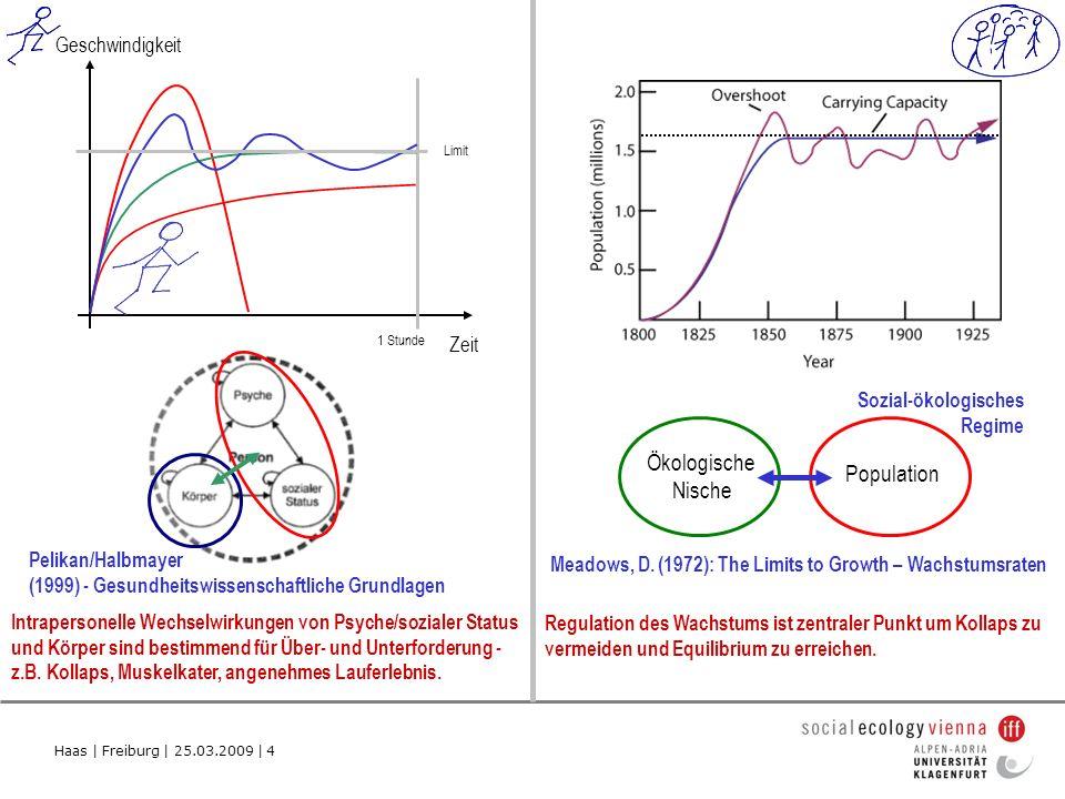 Haas   Freiburg   25.03.2009   5 Population Zeit kontrollierte Nutzung von Sonnenenergie Ausweitung der Limits durch Technologie stellt Konzept der Carrying Capacity in Frage.