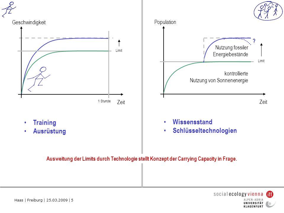 Haas | Freiburg | 25.03.2009 | 5 Population Zeit kontrollierte Nutzung von Sonnenenergie Ausweitung der Limits durch Technologie stellt Konzept der Carrying Capacity in Frage.