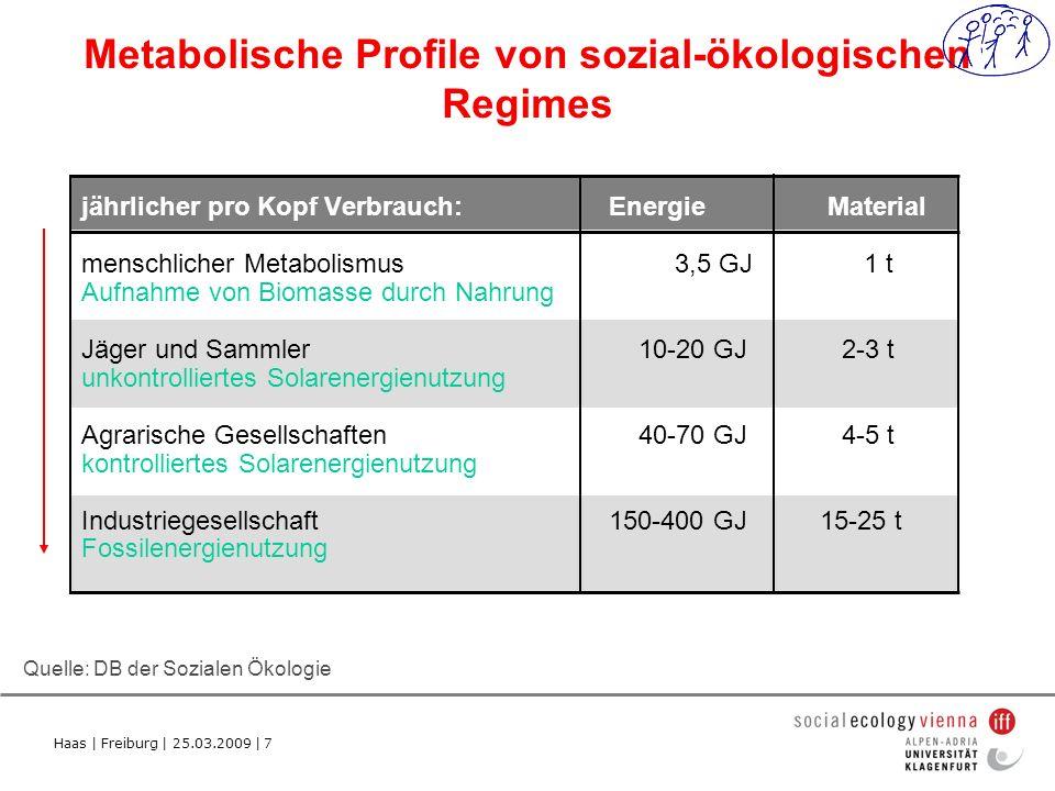 Haas | Freiburg | 25.03.2009 | 7 Metabolische Profile von sozial-ökologischen Regimes jährlicher pro Kopf Verbrauch:Energie Material menschlicher Metabolismus 3,5 GJ 1 t Aufnahme von Biomasse durch Nahrung Jäger und Sammler 10-20 GJ 2-3 t unkontrolliertes Solarenergienutzung Agrarische Gesellschaften 40-70 GJ 4-5 t kontrolliertes Solarenergienutzung Industriegesellschaft 150-400 GJ15-25 t Fossilenergienutzung Quelle: DB der Sozialen Ökologie