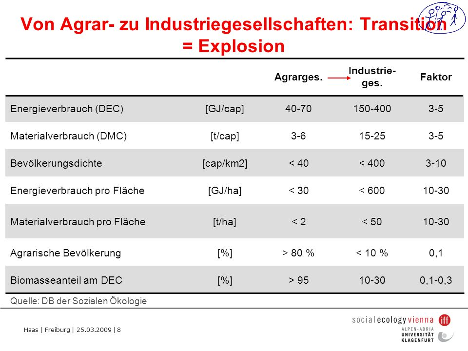 Haas   Freiburg   25.03.2009   19 Quelle: The falling energy consumption and carbon emissions required for global human development, (draft), Julia K.