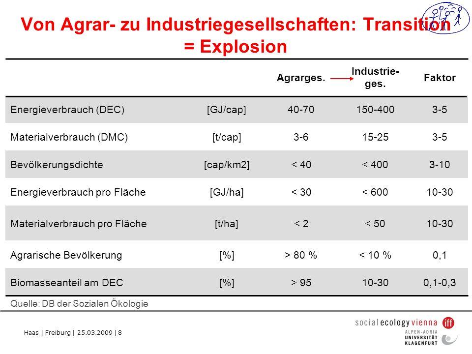 Haas | Freiburg | 25.03.2009 | 8 Von Agrar- zu Industriegesellschaften: Transition = Explosion Quelle: DB der Sozialen Ökologie Agrarges.