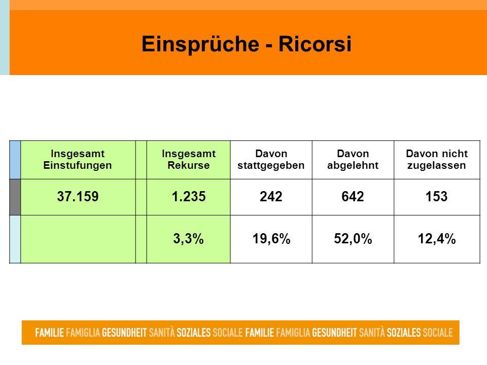 Einsprüche - Ricorsi Insgesamt Einstufungen Insgesamt Rekurse Davon stattgegeben Davon abgelehnt Davon nicht zugelassen 37.1591.235242642153 3,3%19,6%