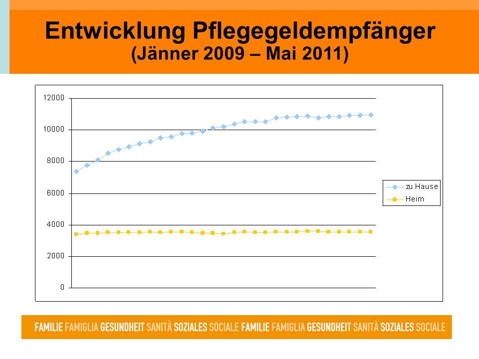 Entwicklung Pflegegeldempfänger (Jänner 2009 – Mai 2011)