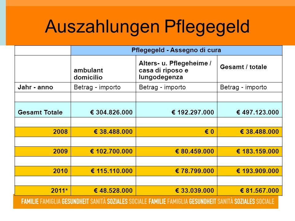 Pflegegeld - Assegno di cura ambulant domicilio Alters- u. Pflegeheime / casa di riposo e lungodegenza Gesamt / totale Jahr - annoBetrag - importo Ges