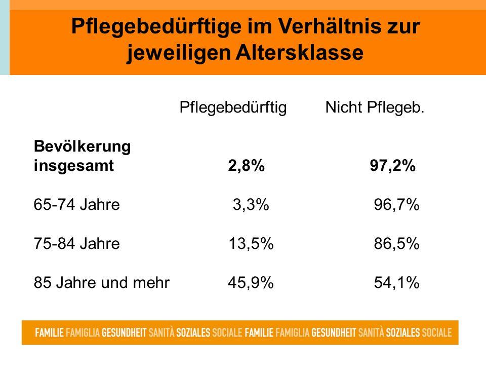 Pflegegeld - Assegno di cura ambulant domicilio Alters- u.