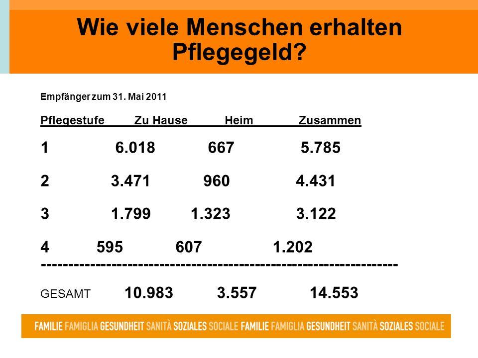 Wie viele Menschen erhalten Pflegegeld? Empfänger zum 31. Mai 2011 Pflegestufe Zu Hause Heim Zusammen 1 6.018 667 5.785 2 3.471 960 4.431 3 1.799 1.32