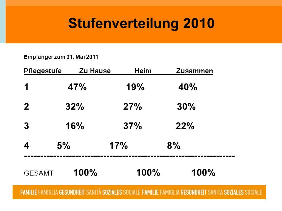 Stufenverteilung 2010 Empfänger zum 31. Mai 2011 Pflegestufe Zu Hause Heim Zusammen 1 47% 19% 40% 2 32% 27% 30% 3 16% 37% 22% 4 5% 17% 8% ------------