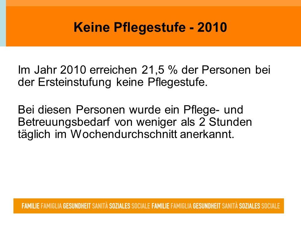 Keine Pflegestufe - 2010 Im Jahr 2010 erreichen 21,5 % der Personen bei der Ersteinstufung keine Pflegestufe. Bei diesen Personen wurde ein Pflege- un