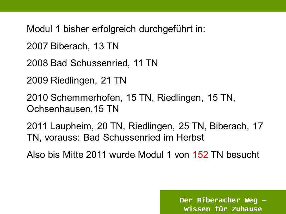 11 Modul 1 bisher erfolgreich durchgeführt in: 2007 Biberach, 13 TN 2008 Bad Schussenried, 11 TN 2009 Riedlingen, 21 TN 2010 Schemmerhofen, 15 TN, Riedlingen, 15 TN, Ochsenhausen,15 TN 2011 Laupheim, 20 TN, Riedlingen, 25 TN, Biberach, 17 TN, vorauss: Bad Schussenried im Herbst Also bis Mitte 2011 wurde Modul 1 von 152 TN besucht Der Biberacher Weg – Wissen für Zuhause