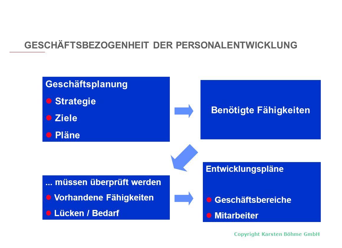 Copyright Karsten Böhme GmbH Geschäftsplanung Strategie Ziele Pläne Benötigte Fähigkeiten... müssen überprüft werden Vorhandene Fähigkeiten Lücken / B
