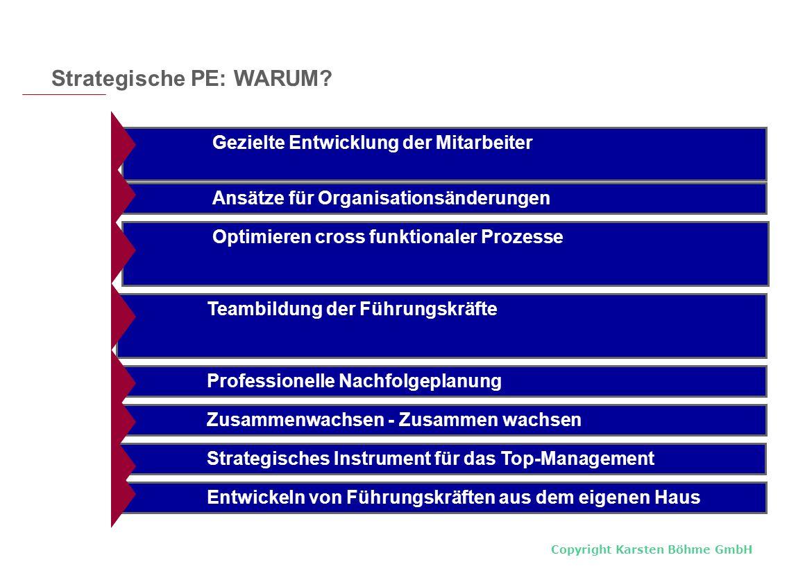 Copyright Karsten Böhme GmbH Optimieren cross funktionaler Prozesse Teambildung der Führungskräfte Professionelle Nachfolgeplanung Gezielte Entwicklun