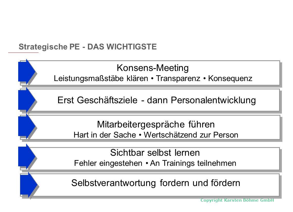Copyright Karsten Böhme GmbH Erst Geschäftsziele - dann Personalentwicklung Konsens-Meeting Leistungsmaßstäbe klären Transparenz Konsequenz Mitarbeite
