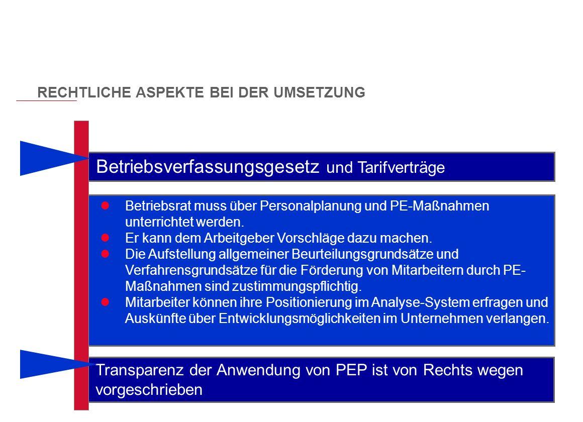Copyright Karsten Böhme GmbH Betriebsverfassungsgesetz und Tarifverträge Betriebsrat muss über Personalplanung und PE-Maßnahmen unterrichtet werden. E