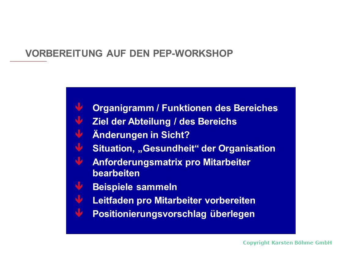 Copyright Karsten Böhme GmbH Organigramm / Funktionen des Bereiches Ziel der Abteilung / des Bereichs Änderungen in Sicht? Situation, Gesundheit der O