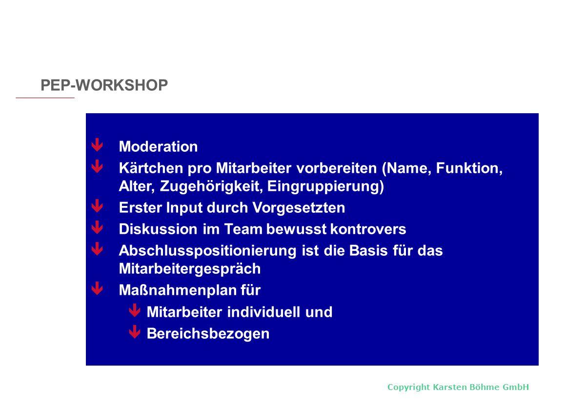 Copyright Karsten Böhme GmbH Moderation Kärtchen pro Mitarbeiter vorbereiten (Name, Funktion, Alter, Zugehörigkeit, Eingruppierung) Erster Input durch