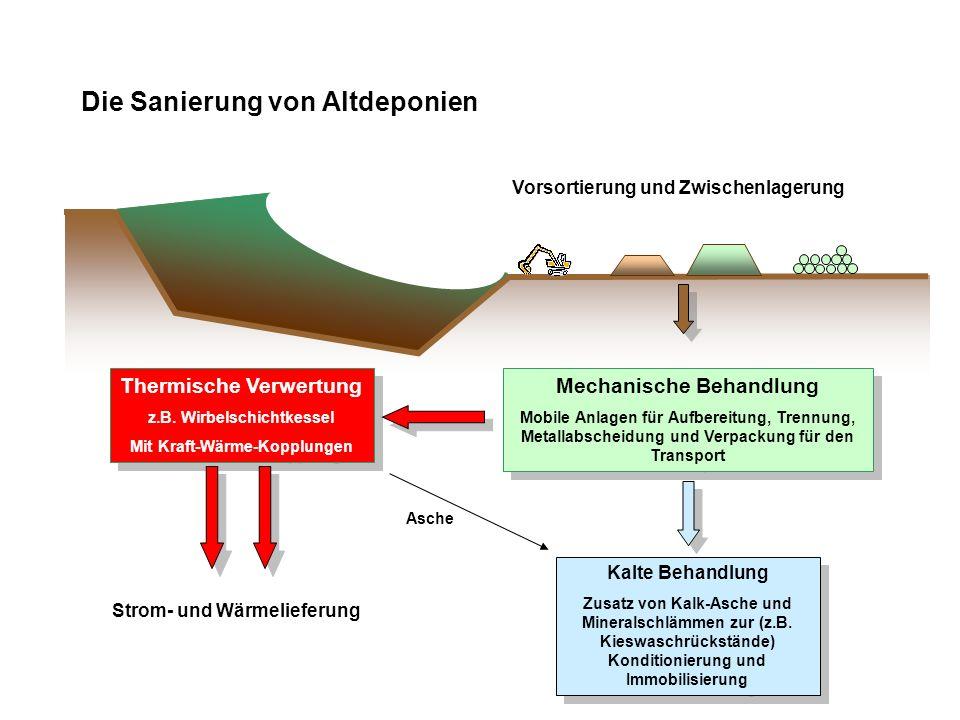 Die Sanierung von Altdeponien Vorsortierung und Zwischenlagerung Mechanische Behandlung Mobile Anlagen für Aufbereitung, Trennung, Metallabscheidung u