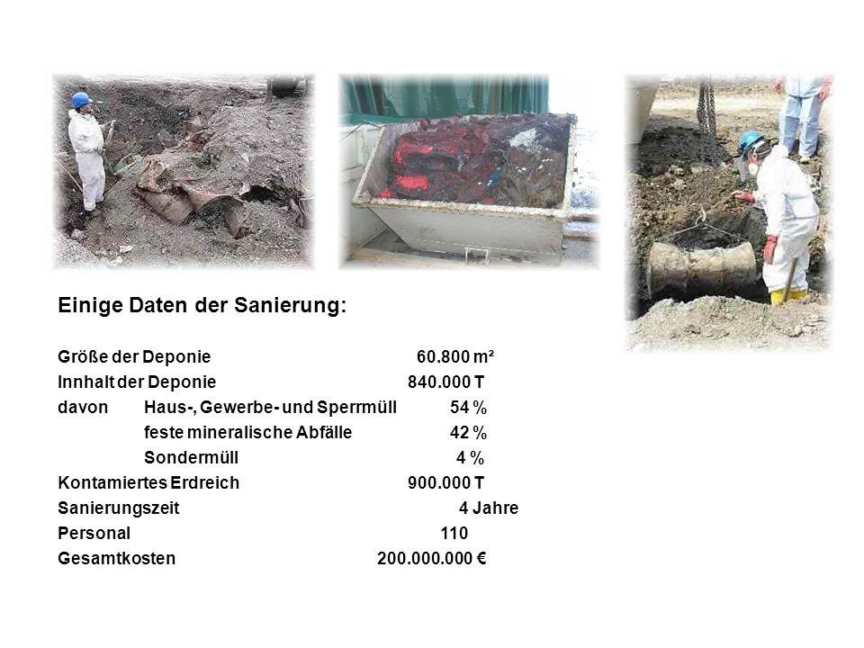 Einige Daten der Sanierung: Größe der Deponie 60.800 m² Innhalt der Deponie 840.000 T davonHaus-, Gewerbe- undSperrmüll 54 % feste mineralische Abfäll