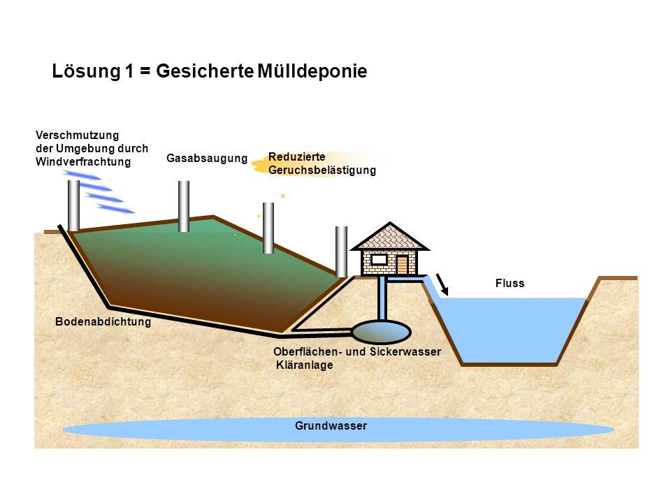 Lösung 1 = Gesicherte Mülldeponie Grundwasser Fluss Gasabsaugung Oberflächen- und Sickerwasser Kläranlage Verschmutzung der Umgebung durch Windverfrac