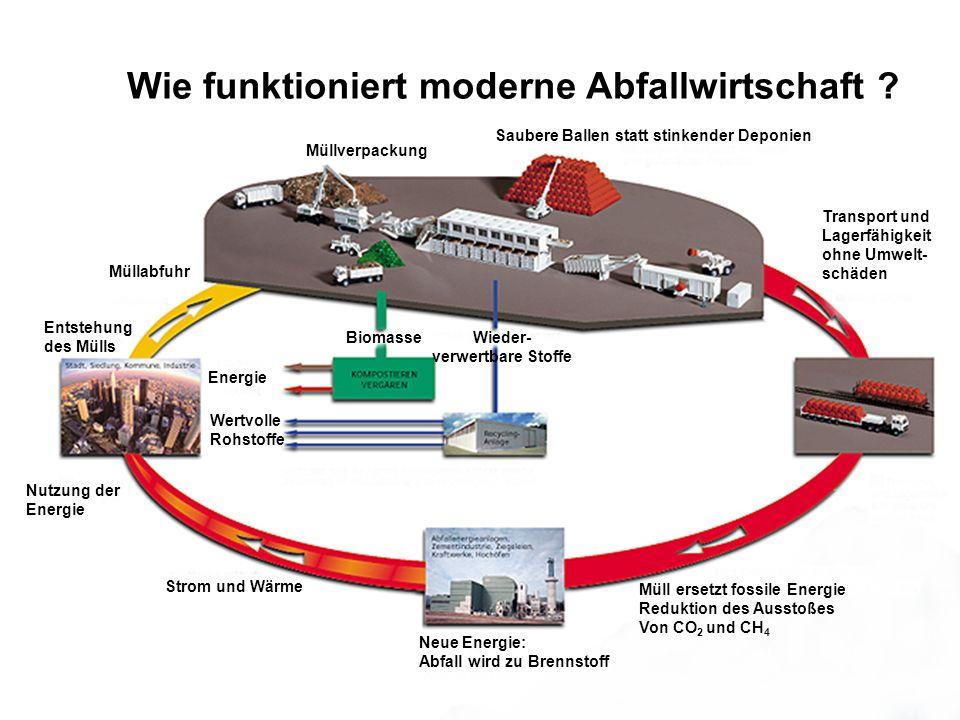 Wie funktioniert moderne Abfallwirtschaft ? Entstehung des Mülls Müllabfuhr Müllverpackung BiomasseWieder- verwertbare Stoffe Saubere Ballen statt sti