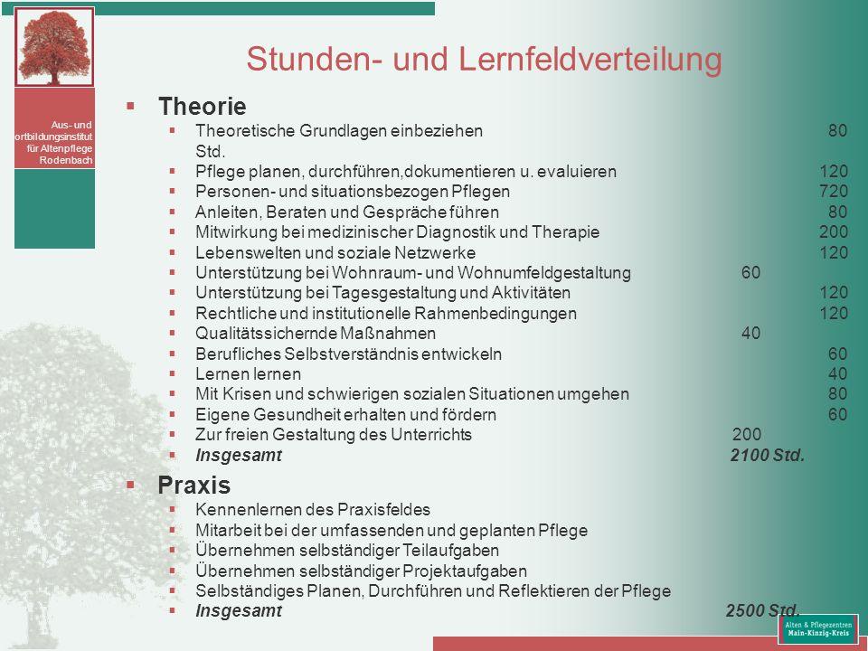 Aus- und Fortbildungsinstitut für Altenpflege Rodenbach Theorie Theoretische Grundlagen einbeziehen 80 Std. Pflege planen, durchführen,dokumentieren u