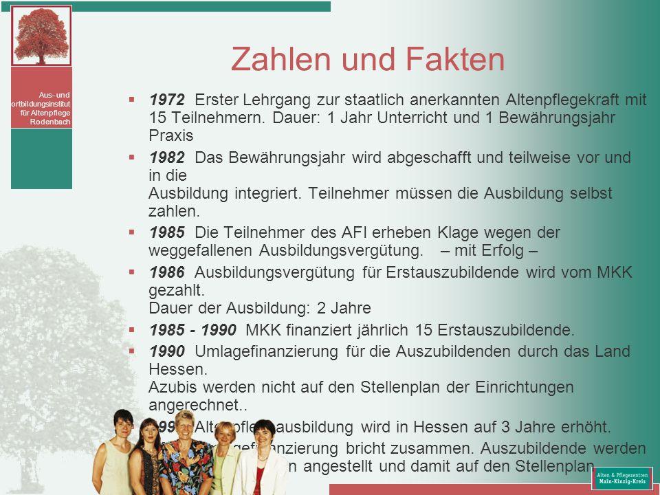 Aus- und Fortbildungsinstitut für Altenpflege Rodenbach Zahlen und Fakten 1972 Erster Lehrgang zur staatlich anerkannten Altenpflegekraft mit 15 Teiln