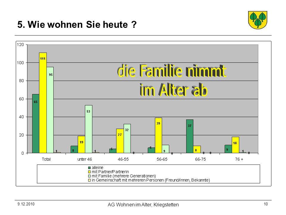 9.12.2010 AG Wohnen im Alter, Kriegstetten 10 5. Wie wohnen Sie heute ?