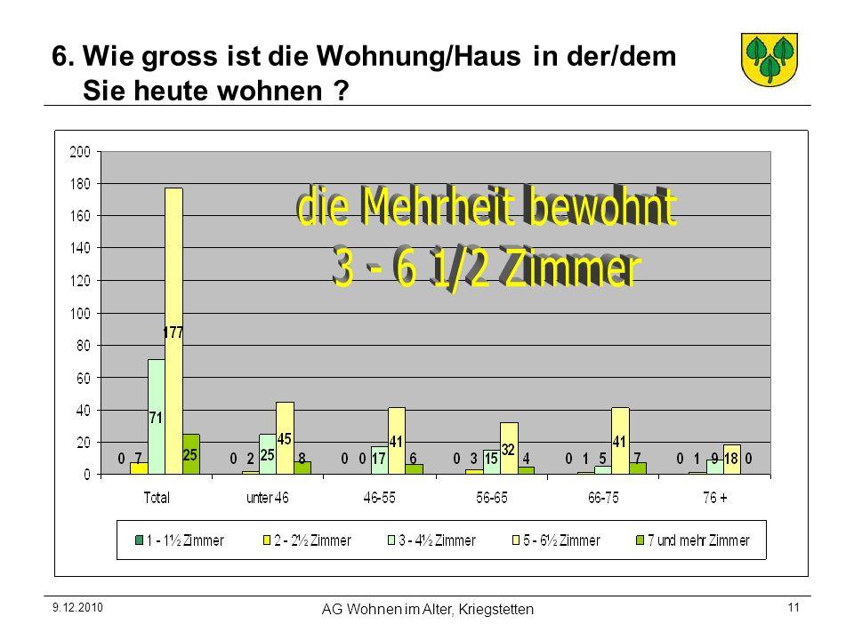 9.12.2010 AG Wohnen im Alter, Kriegstetten 11 6. Wie gross ist die Wohnung/Haus in der/dem Sie heute wohnen ?
