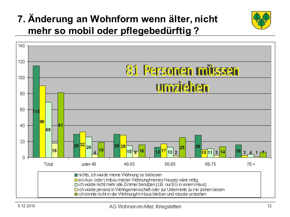 9.12.2010 AG Wohnen im Alter, Kriegstetten 12 7. Änderung an Wohnform wenn älter, nicht mehr so mobil oder pflegebedürftig ?