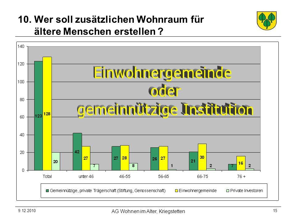 9.12.2010 AG Wohnen im Alter, Kriegstetten 15 10. Wer soll zusätzlichen Wohnraum für ältere Menschen erstellen ?